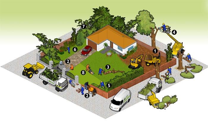 les-prestations-espaces-verts-proposes-par-evs-44